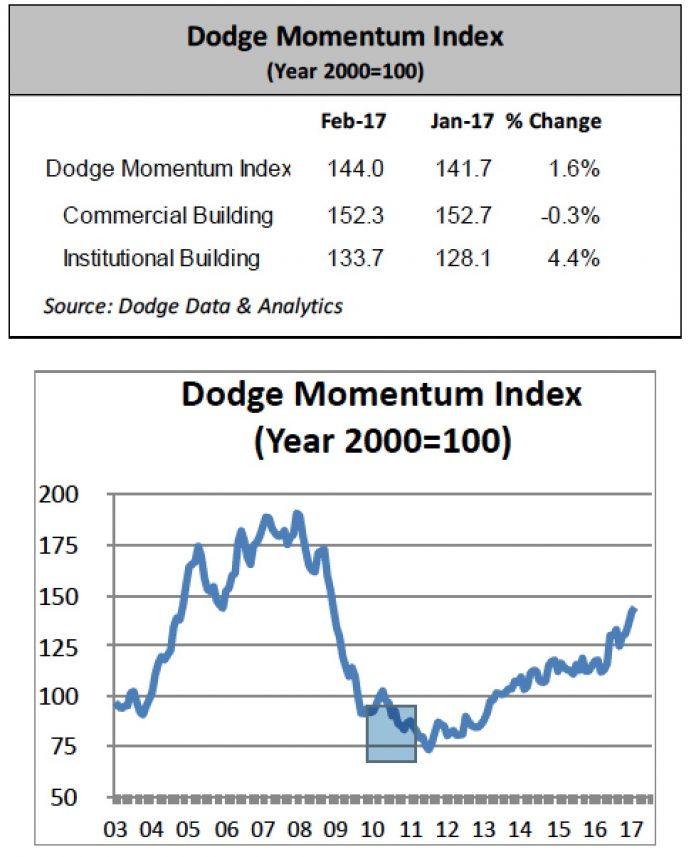 Dodge Momentum Index Feb