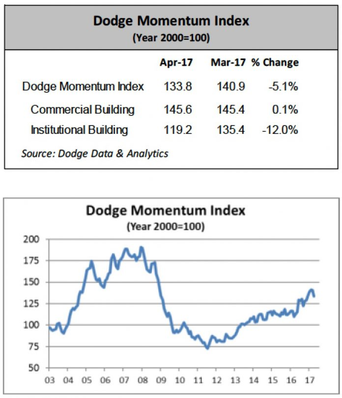 the dodge momentum may 2017