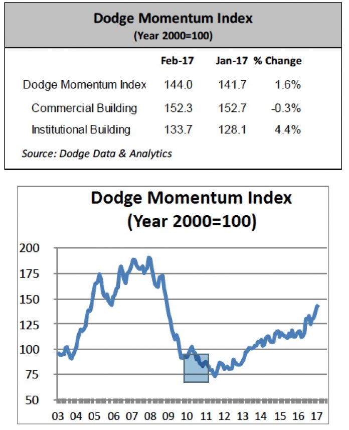 The dodge momentum index