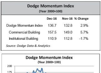 dodge momentum index dec 2016