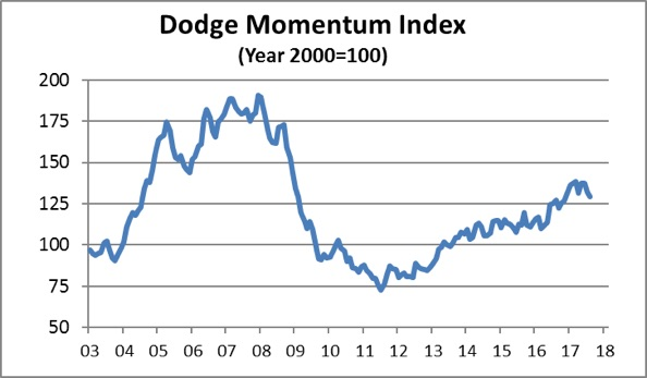 dodge momentum index august