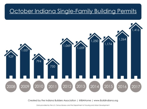 Building permits issued for single-family homes in Indiana