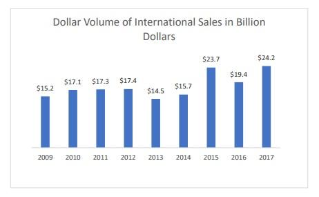 graphic-home-sales-Florida